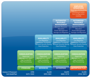 VMware's Simplified licensing for vSphere includes four basic tiers for the enterprise plus two more for small business