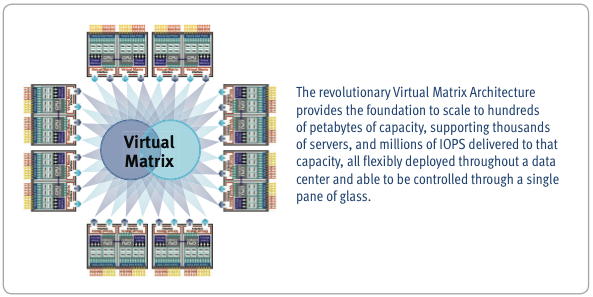The V-Max name refers to the Virtual Matrix architecture of the array cluster (illustration courtesy of EMC)