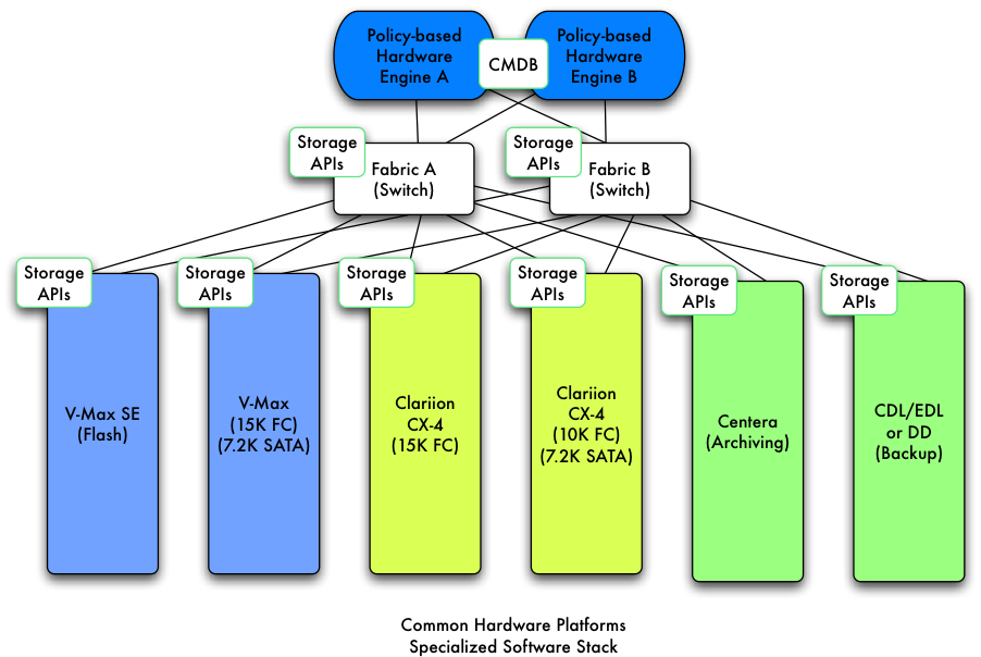 EMC Common Hardware Platforms