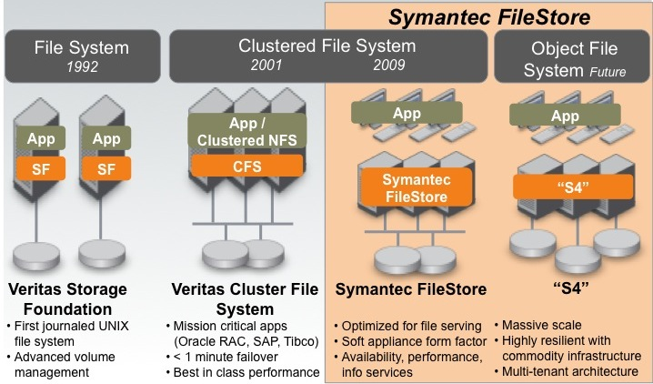Symantec FileStore
