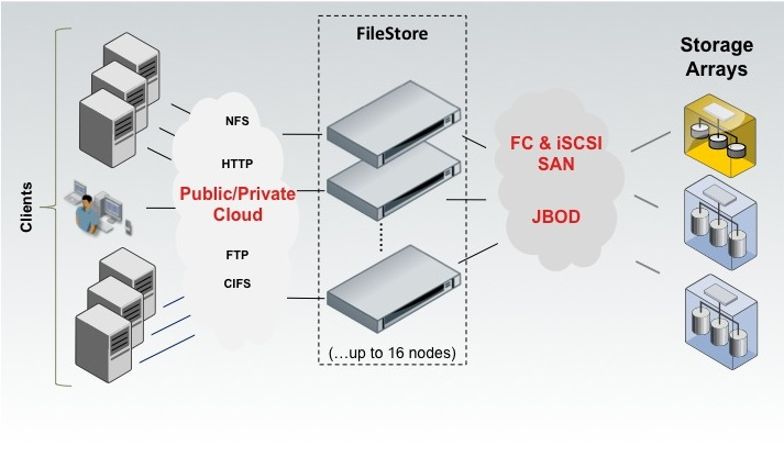 Symantec's FileStore is a clustered software NAS appliance