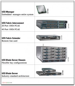 Cisco UCS Servers – A Little Bit of Cynical Marketing Magic Can Go a Long Way