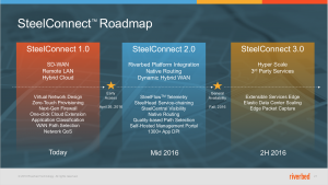 Riverbed-Roadmap