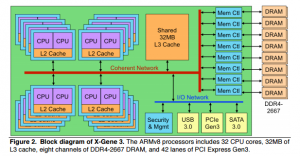 AppliedMicro's X-Gene 3 SoC Begins Sampling: A Step in ARM's 2017 Server Ambitions