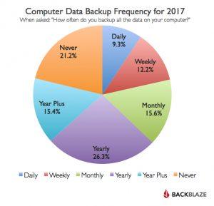 Backblaze Backup Survey Results