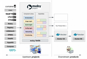 Demystifying the Relationship Between Moby & Docker