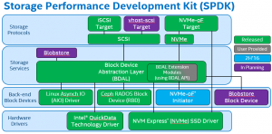 Back to the Storage Future with Intel's SPDK
