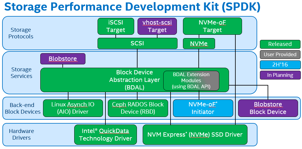 Back to the Storage Future with Intel's SPDK - Gestalt IT