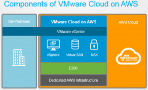 Deep Thoughts: VMware on AWS