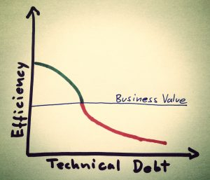 Technical Debt Really Isn't All That Bad – The On-Premise IT Roundtable