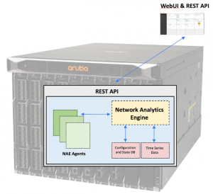 The Aruba 8400 Switch is the Future of Enterprise Core Switching