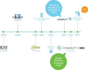 Getting to Know Congruity360