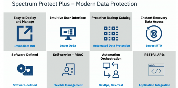 Modern Data Protection and Spectrum Plus