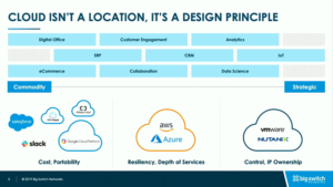 For Big Switch, Cloud Isn't a Location – It's a Design Principle