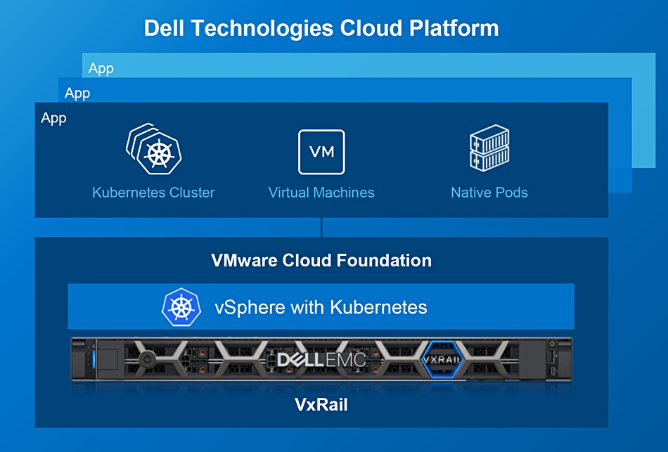VxRail Is Now Built for the Edge