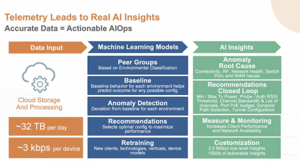 Aruba AIOps focuses on using accurate data for actionable insights