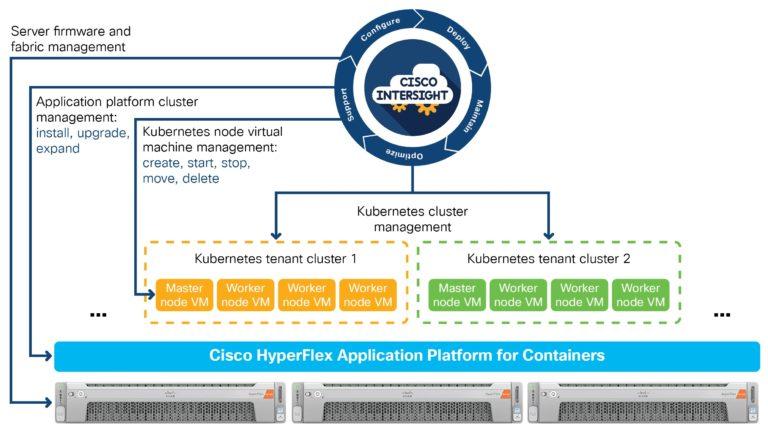 HyperFlex 4.5: A Major Milestone for Cisco