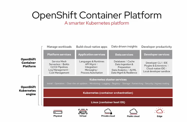 Red Hat OpenShift Container Platform Brings Operational Consistency to the Edge