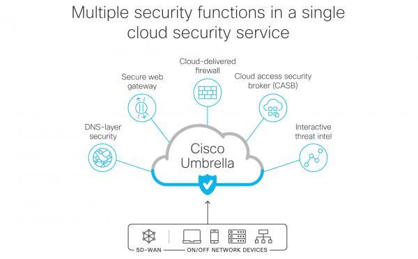 Cisco Delivers Big With Cisco Sd Wan Cisco Umbrella Laptrinhx