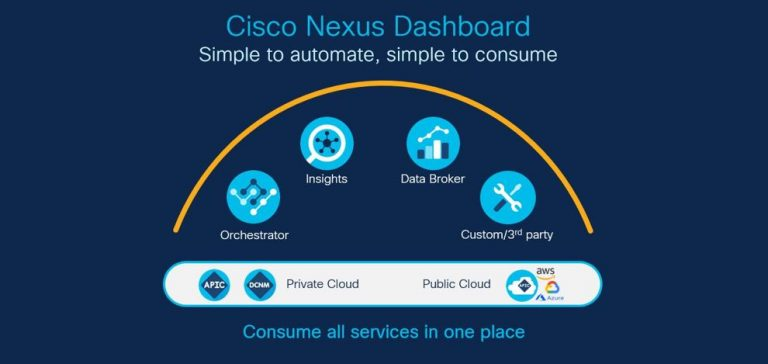 Helping Hybrid Cloud Journeys with Cisco Nexus Dashboard
